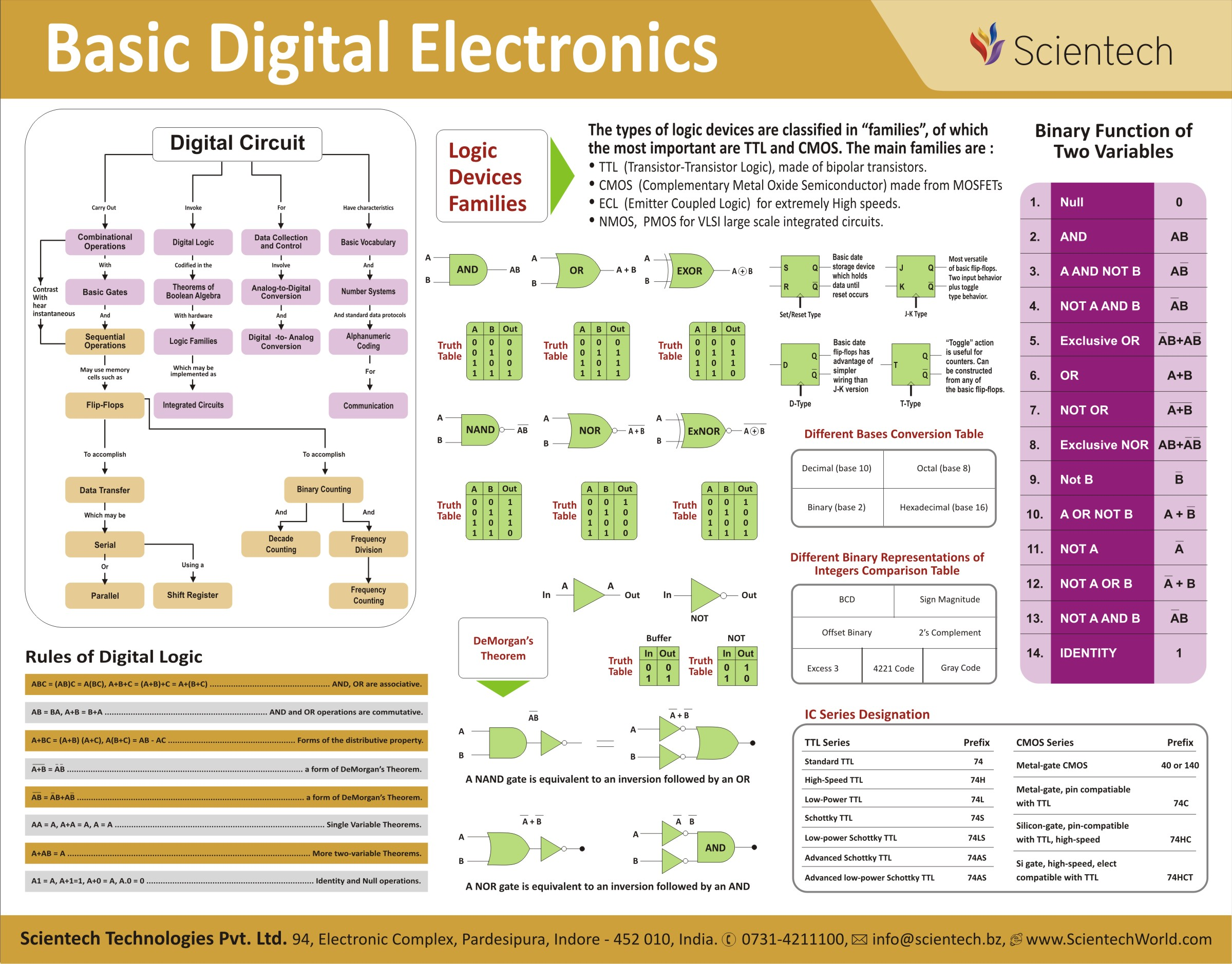 Download Calendar View Book Wallcharts Electronic Symbols Chart Pdf Circuit Wall Rapid Online Basics Of Antenna Basic Digital Electronics